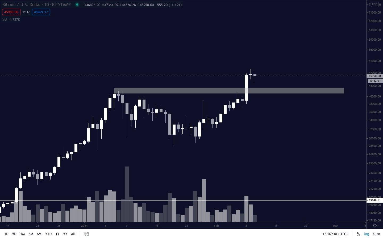 همانطور که در نمودار به اشتراک گذاشته شده توسط پنتوشی میبینید ، بیت کوین در روز چهارشنبه در میان سودآوری بیش از 1.5 درصد کاهش یافته است. منبع: BTCUSD در TradingView.com