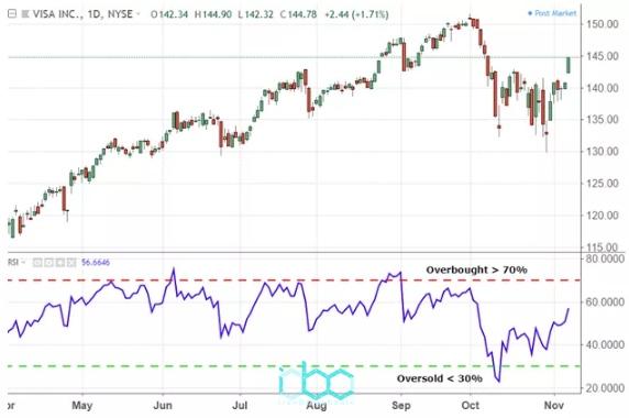 با افزایش تعداد و اندازه بسته شدن مثبت ، RSI افزایش می یابد و با افزایش تعداد و اندازه خسارات سقوط می کند. بخش دوم محاسبه نتیجه را تسکین می بخشد ، بنابراین RSI فقط در یک بازار به شدت روند نزولی نزدیک به 100 یا 0 خواهد بود.